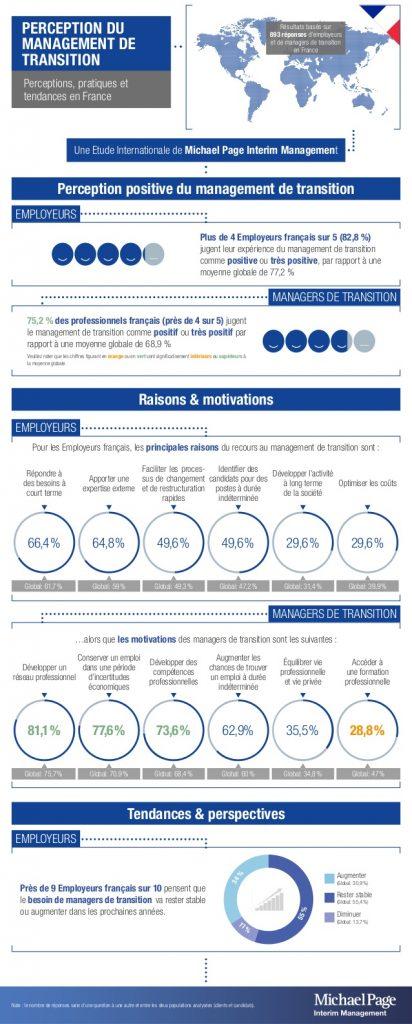 Infographie sur le management de transition